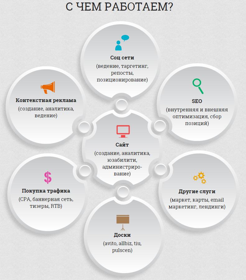 комплексный интернет маркетинг realyseo.ru