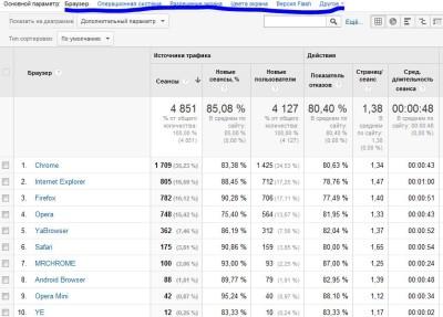 параметры устройств пользователей в Гугл аналитикс
