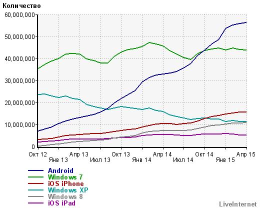 операционные системы пользователей рунета