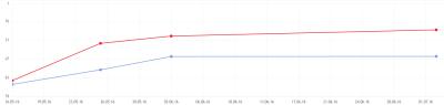 Средняя позиция в Яндекс и Google
