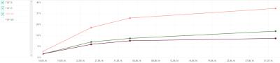 динамика позиций сайта в Яндексе